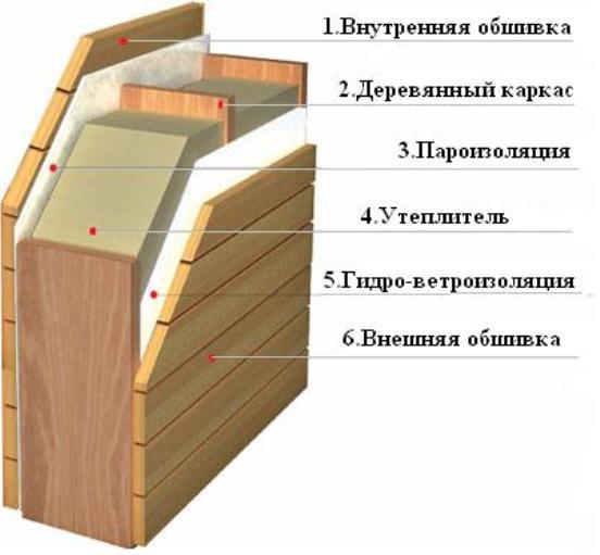 Строительство каркасных домов  - весьма популярная технология в Европе и Америке. Столь широкое распространение таких конструкций в развитых странах вызвано их экономичностью, легкостью, а также высокими экологическими свойствами.  ТЕХНОЛОГИЯ КАРКАСНОГО СТРОИТЕЛЬСТВА.  Любое здание начинается с архитектурного проекта. Заказчик вправе выбрать типовое здание или индивидуальный проект. В первом случае используется уже готовое решение, во втором – выполняется новый проект с учетом пожеланий клиента.  Все элементы для строительства каркасных домов должны быть выполнены с очень высокой точностью. Поэтому каркас, стеновые панели и комплектующие для таких строений производятся на одном заводе. Тут же выполняется необходимая разметка, и сверлятся отверстия.  На схеме, приведенной ниже, видна многослойность стеновых панелей. Высокие теплосберегающие свойства сооружений гарантирует множество слоев утеплителя. Помимо деревянного каркаса, стеновые блоки включают в себя паро - и гидро-ветроизолирующий слои, а также слой какого-либо теплоизоляционного материала.  Пока рабочие на заводе изготавливают элементы модульной конструкции, строители возводят фундамент на площадке, предоставленной заказчиком. Таким образом, можно сэкономить массу времени.   Последний этап – это монтаж здания. Технология строительства каркасного дома подразумевает сборку модульной конструкции по чертежам архитектурного проекта  и заводской разметке.   ПРЕИМУЩЕСТВА КАРКАСНОГО СТРОИТЕЛЬСТВА.  1.Скорость исполнения проекта. Готовый дом вы получите уже через несколько недель после согласования заказа.  2.Данная конструкция весьма легкая, поэтому под нее не требуется закладывать дорогостоящий фундамент.  3.Многослойные стеновые панели имеют высокие тепло- и гидроизоляционные свойства.  НЕДОСТАТКИ ТЕХНОЛОГИИ КАРКАСНОГО СТРОИТЕЛЬСТВА.  1.Недолговечность. Утеплитель в модульном доме подлежит замене через каждые 30 лет эксплуатации. Это один из главных недостатков каркасного строительства. 2.Пожароопасность. Дерево х